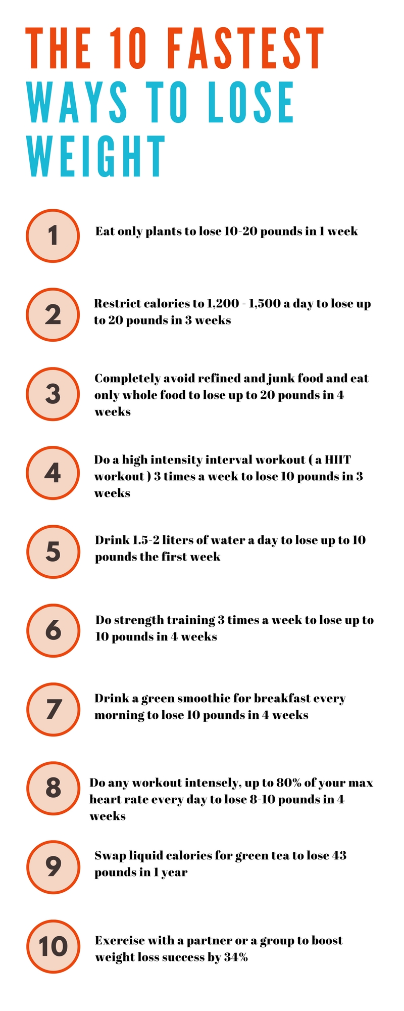A diet plan to lose 6 pounds in 3 weeks